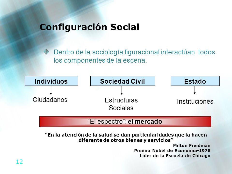 12 Configuración Social Dentro de la sociología figuracional interactúan todos los componentes de la escena. Ciudadanos Individuos Estructuras Sociale