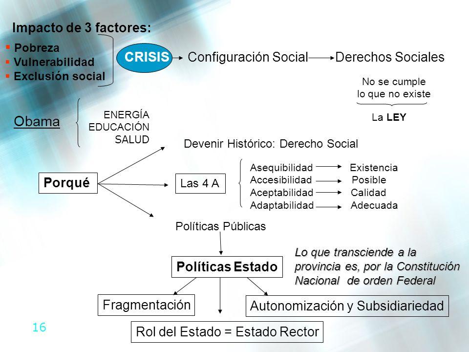 16 CRISISConfiguración SocialDerechos Sociales No se cumple lo que no existe La LEY ENERGÍA EDUCACIÓN SALUD Obama Devenir Histórico: Derecho Social La