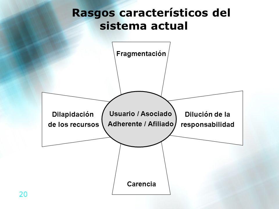 20 Fragmentación Dilución de la responsabilidad Dilapidación de los recursos Carencia Usuario / Asociado Adherente / Afiliado Rasgos característicos d