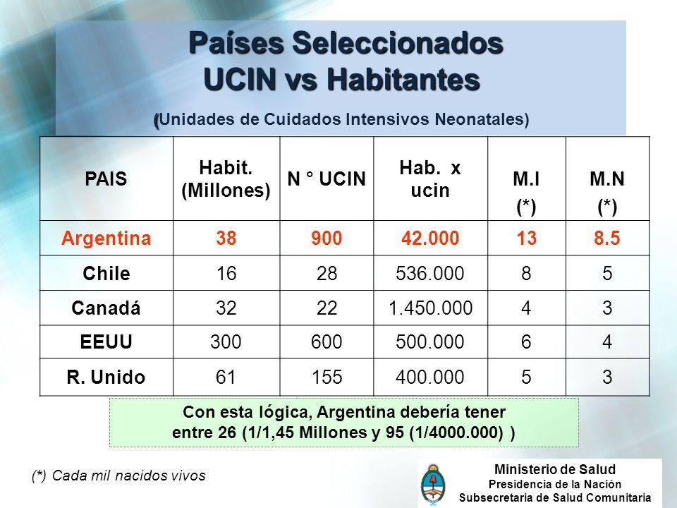 24 Países Seleccionados UCIN vs Habitantes ( Países Seleccionados UCIN vs Habitantes (Unidades de Cuidados Intensivos Neonatales) PAIS Habit. (Millone