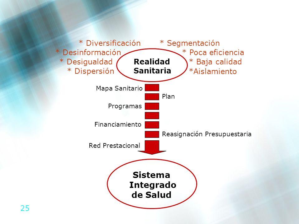 25 * Poca eficiencia* Desinformación Red Prestacional Realidad Sanitaria Mapa Sanitario Plan Reasignación Presupuestaria Sistema Integrado de Salud *
