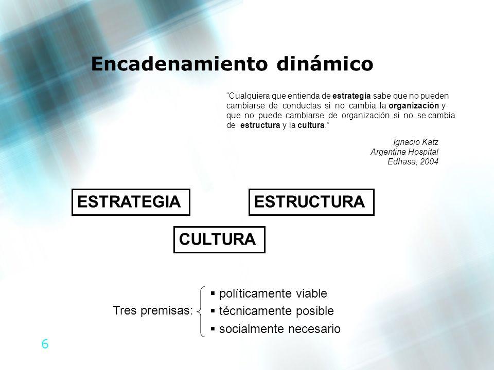 6 ESTRATEGIAESTRUCTURA CULTURA políticamente viable técnicamente posible socialmente necesario Tres premisas: Cualquiera que entienda de estrategia sa