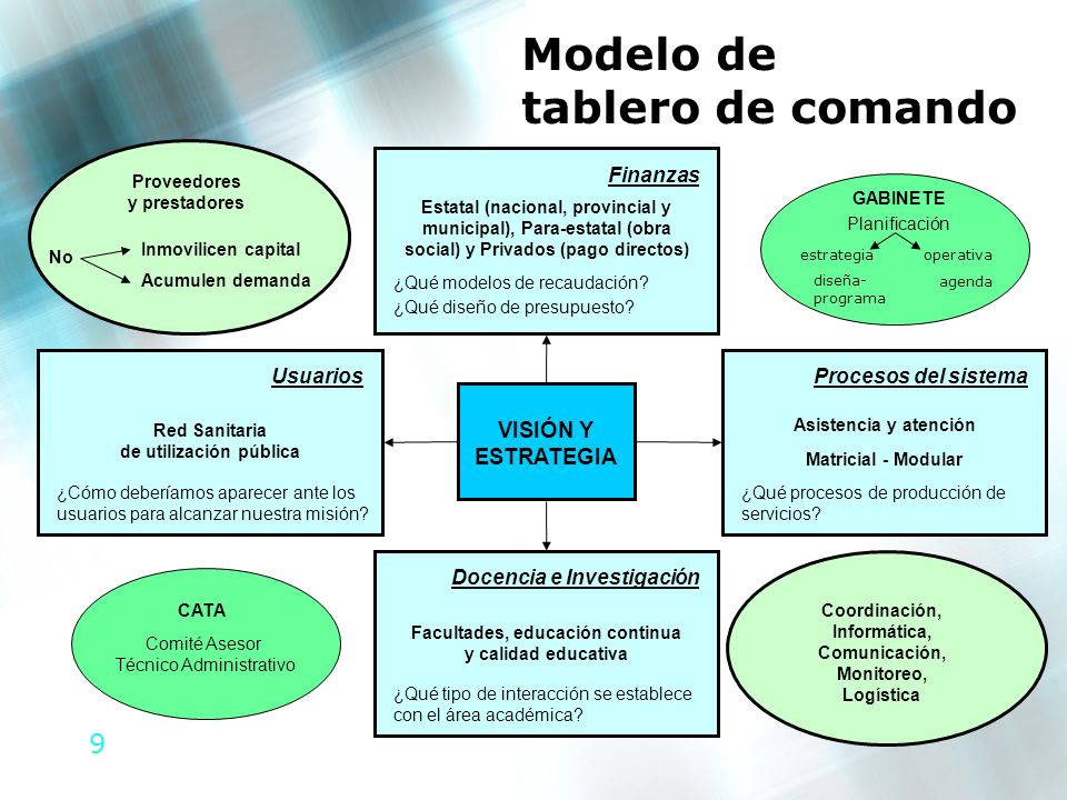 9 Modelo de tablero de comando VISIÓN Y ESTRATEGIA Docencia e Investigación ¿Qué tipo de interacción se establece con el área académica? Facultades, e