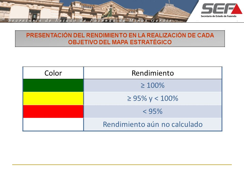 ColorRendimiento 100% 95% y < 100% < 95% Rendimiento aún no calculado PRESENTACIÓN DEL RENDIMIENTO EN LA REALIZACIÓN DE CADA OBJETIVO DEL MAPA ESTRATÉGICO
