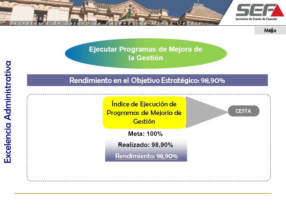 Ejecutar Programas de Mejora de la Gestión Rendimiento en el Objetivo Estratégico: 98,90% Meta: 100% Realizado: 98,90% Rendimiento: 98,90% Desempenho: