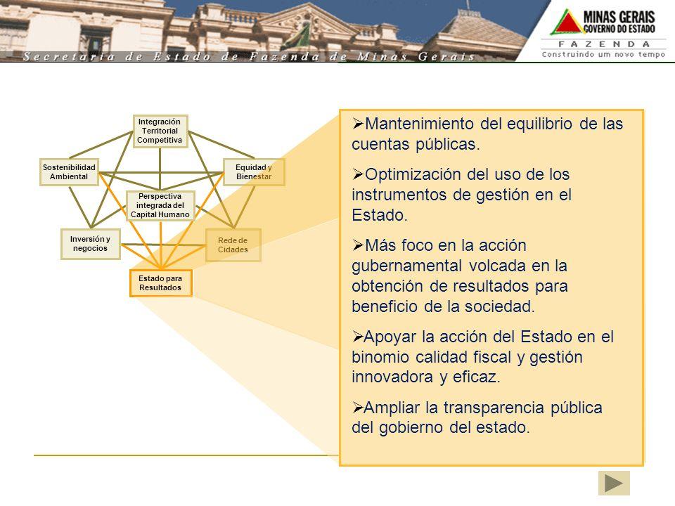 Rede de Cidades Equidad y Bienestar Inversión y negocios Integración Territorial Competitiva Sostenibilidad Ambiental Perspectiva integrada del Capita