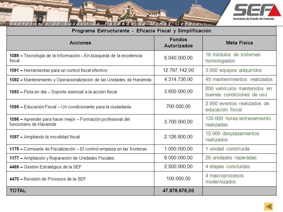 Programa Estructurante - Eficacia Fiscal y Simplificación Acciones Fondos Autorizados Meta Física 1089 – Tecnología de la Información – En búsqueda de