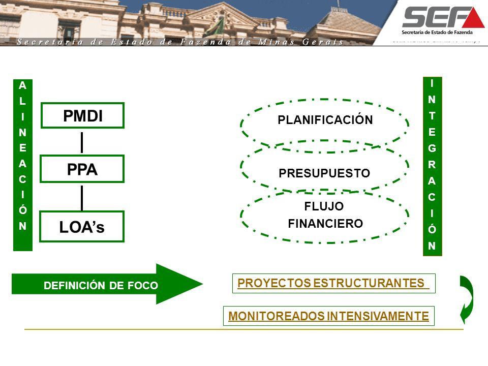 ALINEACIÓNALINEACIÓN INTEGRACIÓNINTEGRACIÓN PPA PMDI LOAs PLANIFICACIÓN PRESUPUESTO FLUJO FINANCIERO PROYECTOS ESTRUCTURANTES DEFINICIÓN DE FOCO MONIT