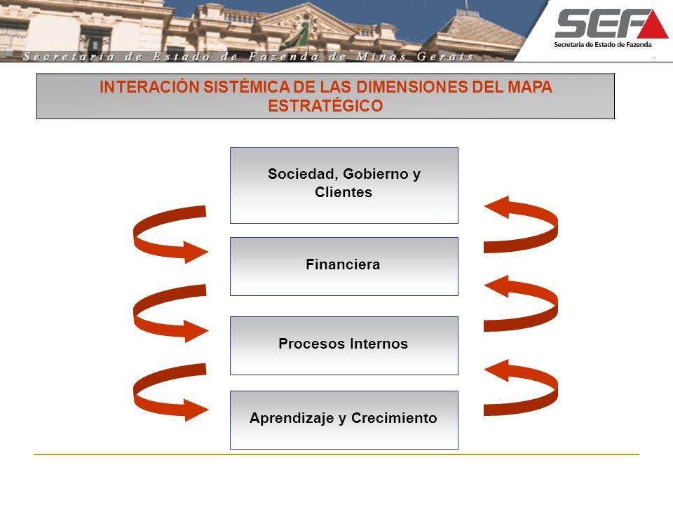 INTERACIÓN SISTÉMICA DE LAS DIMENSIONES DEL MAPA ESTRATÉGICO Sociedad, Gobierno y Clientes Aprendizaje y Crecimiento Procesos Internos Financiera