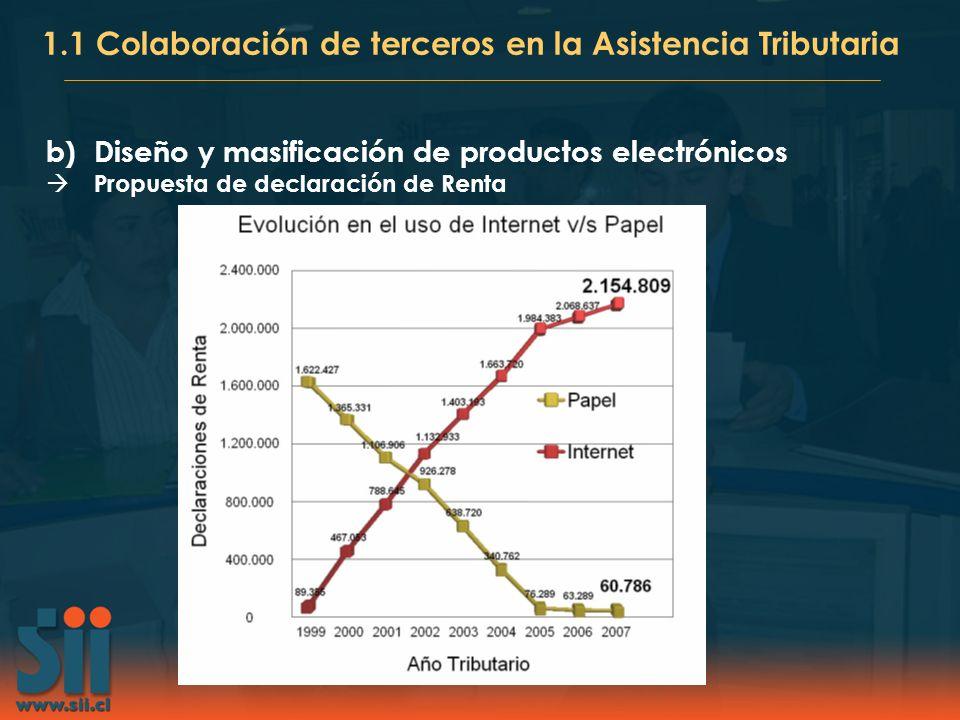 b)Diseño y masificación de productos electrónicos Propuesta de declaración de Renta 1.1 Colaboración de terceros en la Asistencia Tributaria