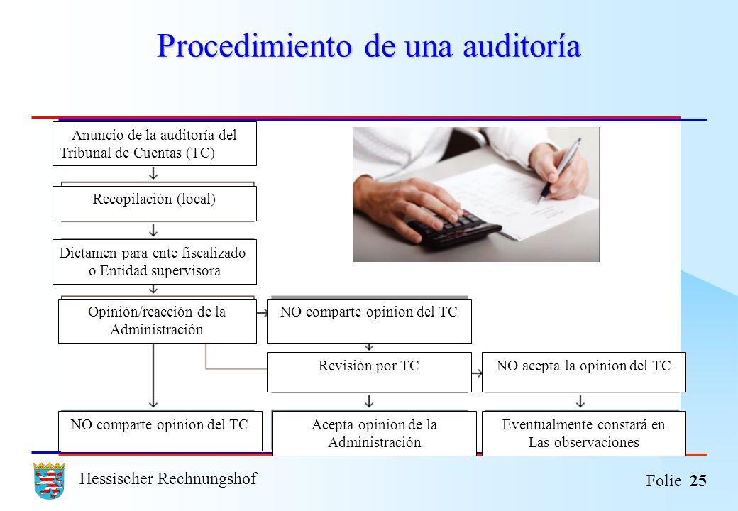 Hessischer Rechnungshof Folie 25 Procedimiento de una auditoría Anuncio de la auditoría del Tribunal de Cuentas (TC) Recopilación (local) Dictamen par