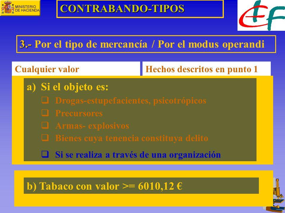 CONTRABANDO-TIPOS 3.- 3.- Por el tipo de mercancía / Por el modus operandi a)Si el objeto es: Drogas-estupefacientes, psicotrópicos Precursores Armas-