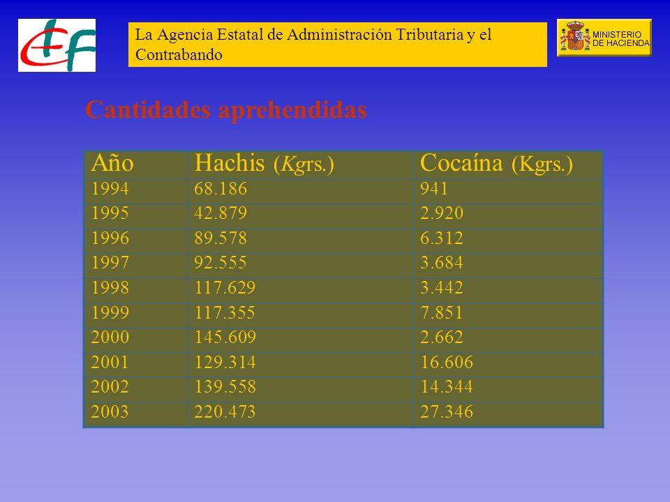 La Agencia Estatal de Administración Tributaria y el Contrabando AñoHachis (Kgrs.) Cocaína (Kgrs.) 199468.186941 199542.8792.920 199689.5786.312 19979
