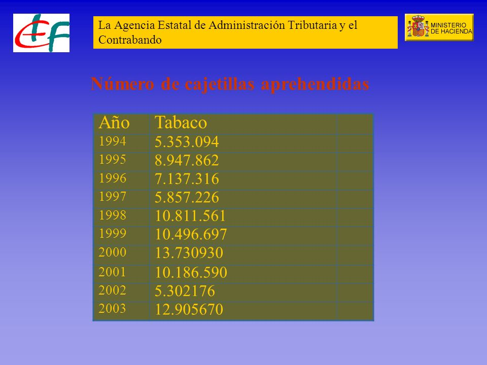 La Agencia Estatal de Administración Tributaria y el Contrabando AñoTabaco 1994 5.353.094 1995 8.947.862 1996 7.137.316 1997 5.857.226 1998 10.811.561