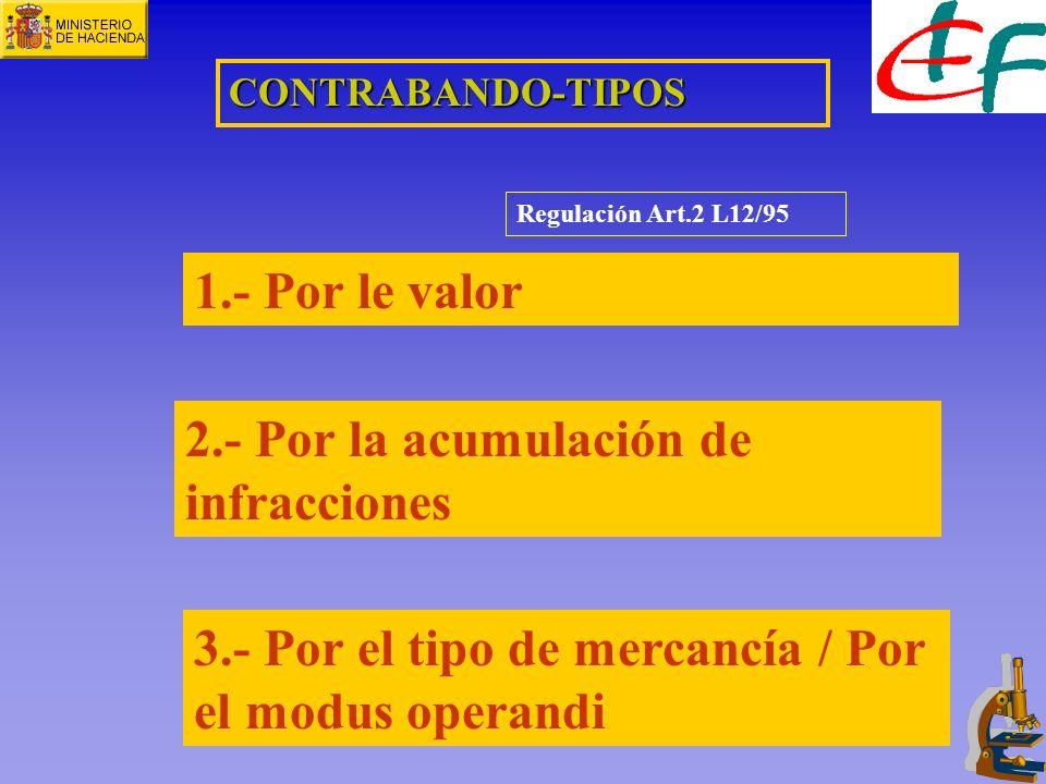 1.- Por le valor 2.- Por la acumulación de infracciones 3.- Por el tipo de mercancía / Por el modus operandi Regulación Art.2 L12/95 CONTRABANDO-TIPOS