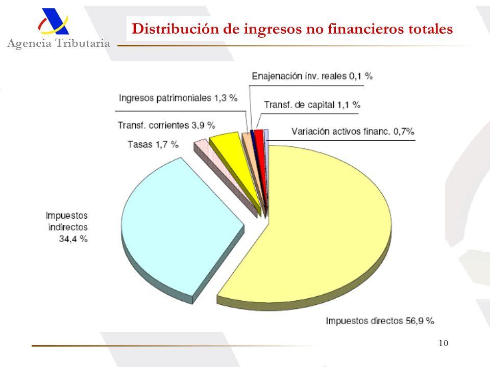 10 Agencia Tributaria Distribución de ingresos no financieros totales