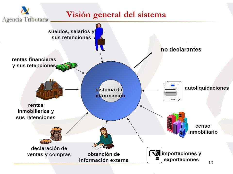 13 sistema de información obtención de información externa sueldos, salarios y sus retenciones rentas financieras y sus retenciones autoliquidaciones