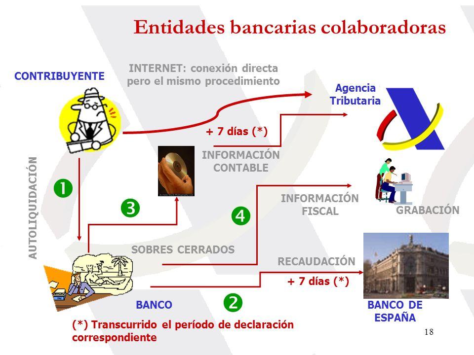 18 CONTRIBUYENTE BANCOBANCO DE ESPAÑA Agencia Tributaria INFORMACIÓN FISCAL INFORMACIÓN CONTABLE + 7 días (*) SOBRES CERRADOS AUTOLIQUIDACIÓN RECAUDAC
