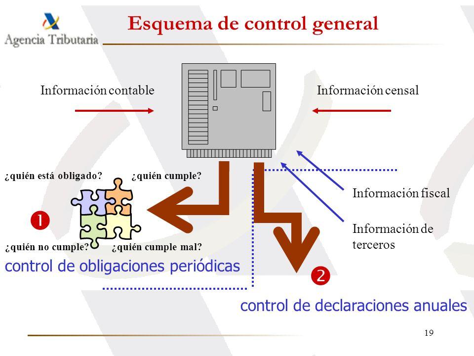 19 Información contableInformación censal ¿quién cumple mal? ¿quién está obligado?¿quién cumple? ¿quién no cumple? Información fiscal Información de t