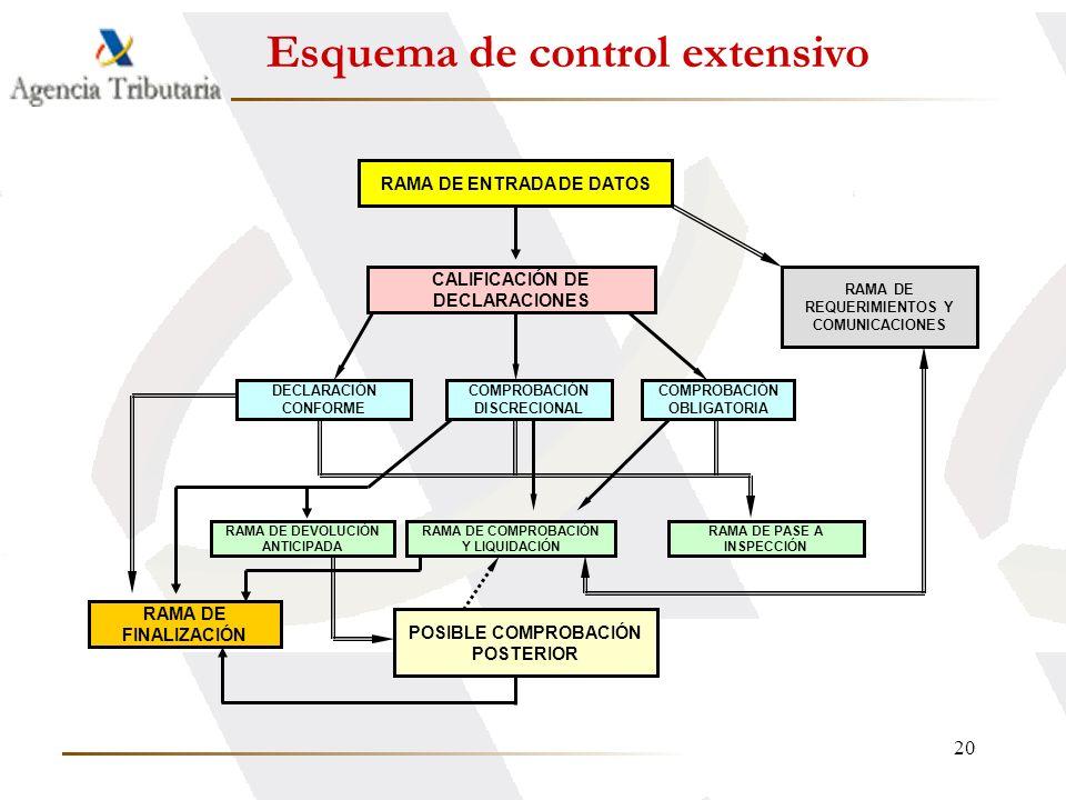 20 Esquema de control extensivo RAMA DE ENTRADA DE DATOS RAMA DE REQUERIMIENTOS Y COMUNICACIONES CALIFICACIÓN DE DECLARACIONES DECLARACIÓN CONFORME CO