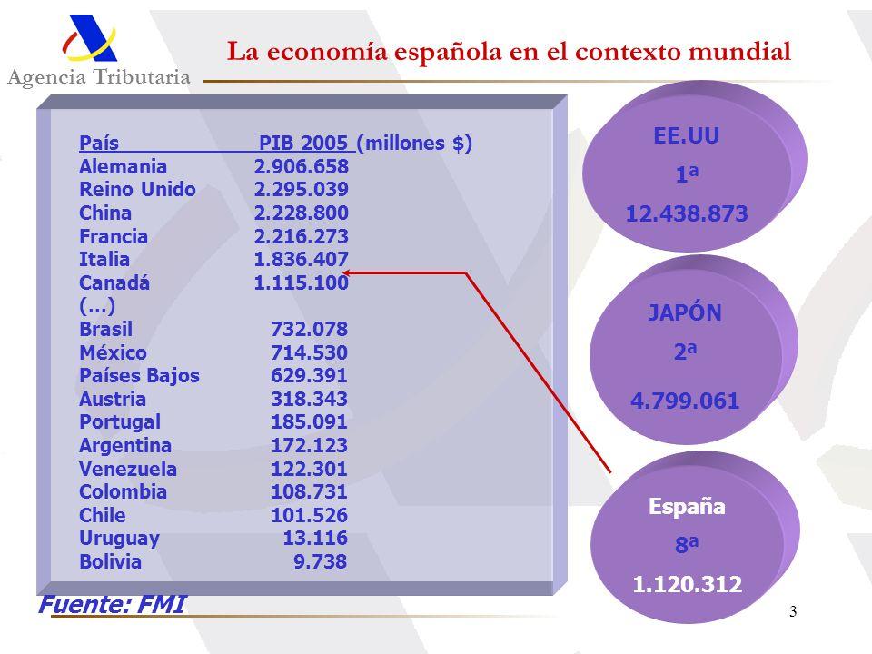 3 Agencia Tributaria La economía española en el contexto mundial País PIB 2005 (millones $) Alemania2.906.658 Reino Unido2.295.039 China2.228.800 Fran