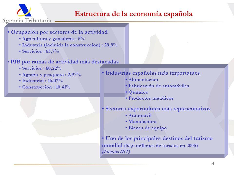 4 Agencia Tributaria Ocupación por sectores de la actividad Agricultura y ganadería : 5% Industria (incluida la construcción) : 29,3% Servicios : 65,7