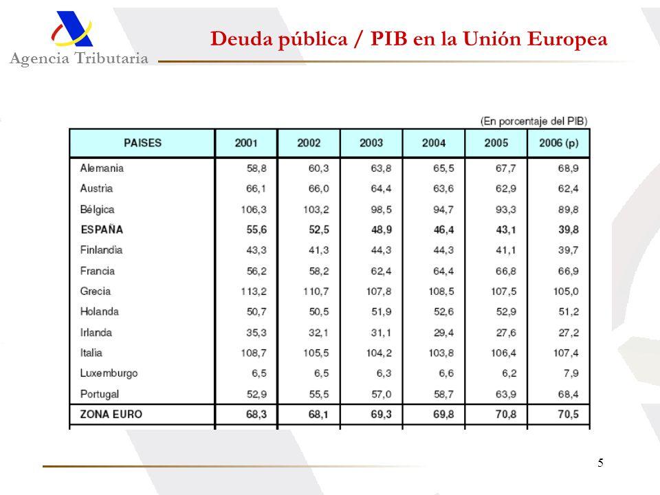 5 Agencia Tributaria Deuda pública / PIB en la Unión Europea