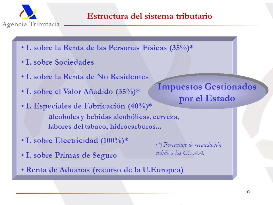 6 Agencia Tributaria I. sobre la Renta de las Personas Físicas (35%)* I. sobre Sociedades I. sobre la Renta de No Residentes I. sobre el Valor Añadido