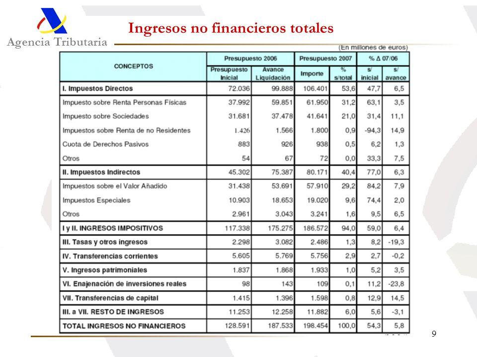 9 Agencia Tributaria Ingresos no financieros totales