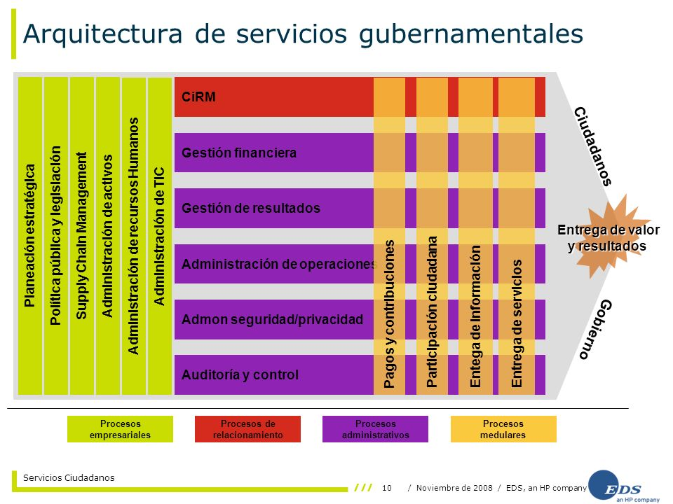 10/ Noviembre de 2008 / EDS, an HP company Servicios Ciudadanos Arquitectura de servicios gubernamentales Ciudadanos Gobierno Planeación estratégica A