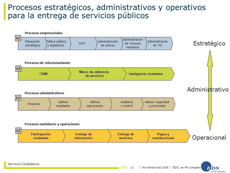 11/ Noviembre de 2008 / EDS, an HP company Servicios Ciudadanos Pagos y contribuciones Procesos estratégicos, administrativos y operativos para la ent