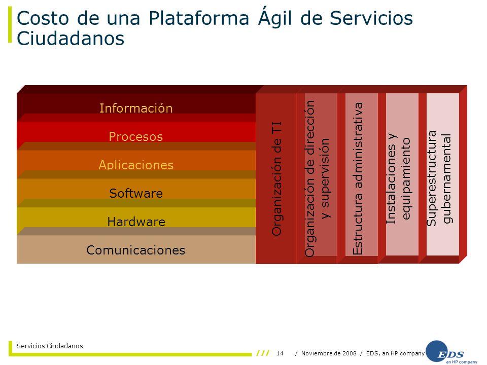 14/ Noviembre de 2008 / EDS, an HP company Servicios Ciudadanos Costo de una Plataforma Ágil de Servicios Ciudadanos Información Procesos Aplicaciones