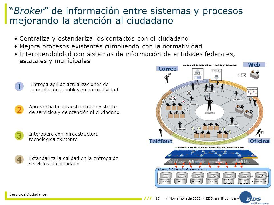 16/ Noviembre de 2008 / EDS, an HP company Servicios Ciudadanos Broker de información entre sistemas y procesos mejorando la atención al ciudadano Cen