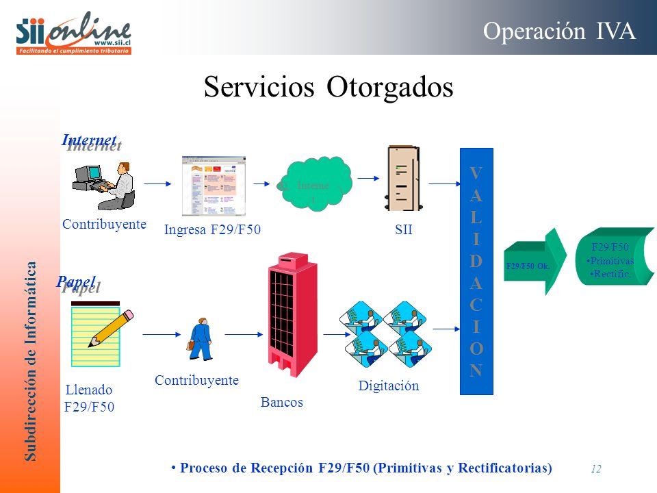 Subdirección de Informática 12 Servicios Otorgados VALIDACIONVALIDACION F29/F50 Ok. Proceso de Recepción F29/F50 (Primitivas y Rectificatorias) Contri