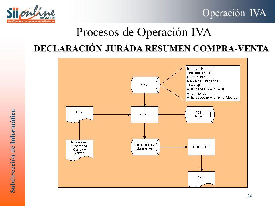 Subdirección de Informática 24 Operación IVA Procesos de Operación IVA DECLARACIÓN JURADA RESUMEN COMPRA-VENTA