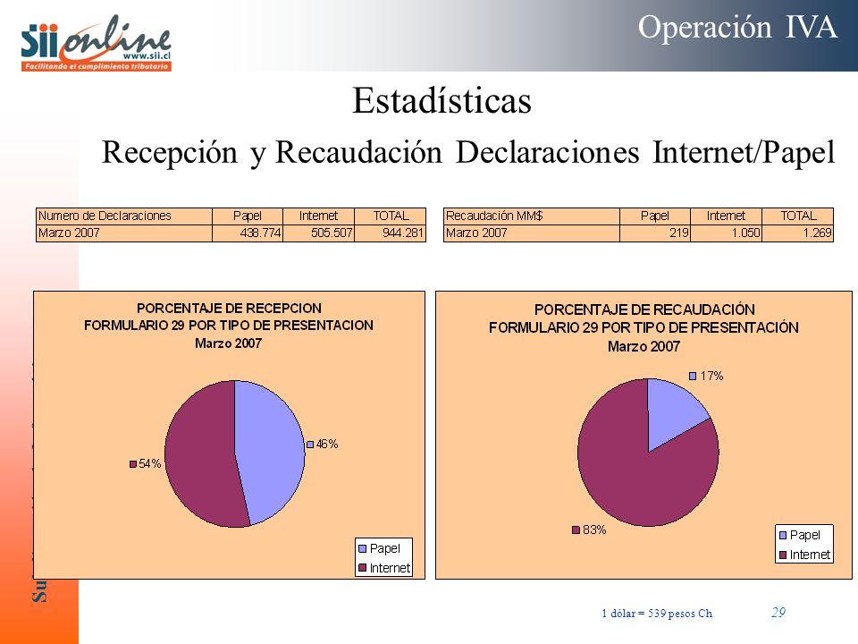 Subdirección de Informática 29 Recepción y Recaudación Declaraciones Internet/Papel Operación IVA Estadísticas 1 dólar = 539 pesos Ch