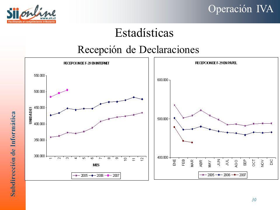 Subdirección de Informática 30 Operación IVA Recepción de Declaraciones Estadísticas