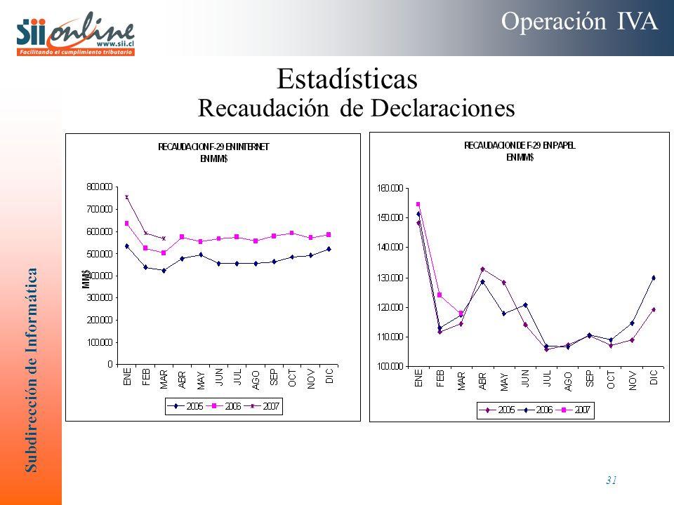 Subdirección de Informática 31 Recaudación de Declaraciones Operación IVA Estadísticas