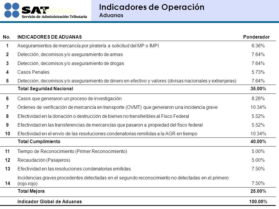 No.Indicador Servicios al ContribuyentePonderador 1Calidad de la Información25.00% 2Actualización de contribuyentes8.33% 3Depuración de contribuyentes no localizados8.33% 4Implantación PAR8.33% 5Inscripción de Contribuyentes No Inscritos25.00% 6Vigilancia de Obligaciones5.56% 7Vigilancia profunda4.17% 8Civismo Fiscal4.17% 9Acciones de Promoción del Cumplimiento5.56% 10Promoción del cumplimiento en ventanilla5.56% Indicador global100.00% Indicadores de Operación Administraciones Locales de Servicios al Contribuyente