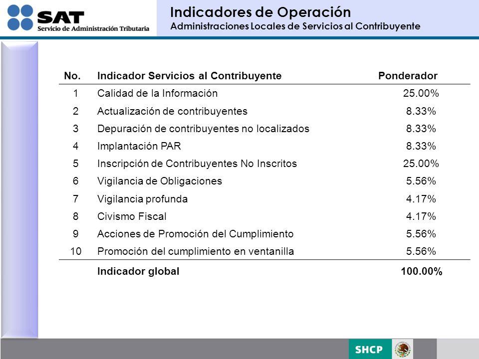 No.Indicador AG Recaudación Ponderador 1Avance en meta de recuperación (acumulado) 35.00% 2Avance en meta de disminución (acumulado) 35.00% 3 Proporción en monto de créditos garantizados vs.