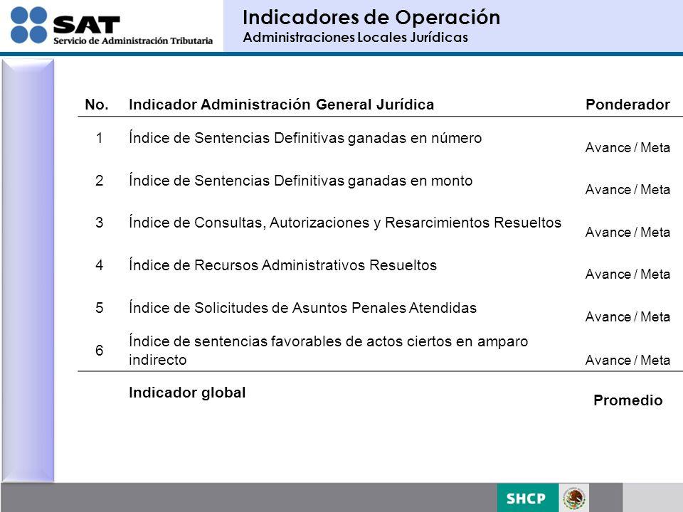 Administraciones Locales Promedio Ponderado donde: Servicios al Contribuyentew SC = 22.58% Recaudaciónw AR = 30.53% Auditoria Fiscalw AF = 32.41% Jurídicaw AJ = 14.48%