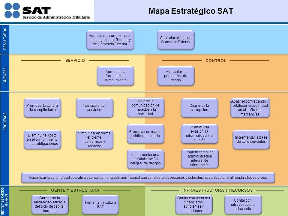 Alineación de Componentes Estratégicos Centrales OBJETIVO ESTRATÉGICO Programa estratégico Indicador estratégicoObjetivo específico Locales Estrategia Institucional Estrategia Adms.