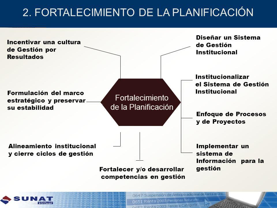 Fortalecimiento de la Planificación Incentivar una cultura de Gestión por Resultados Diseñar un Sistema de Gestión Institucional Institucionalizar el