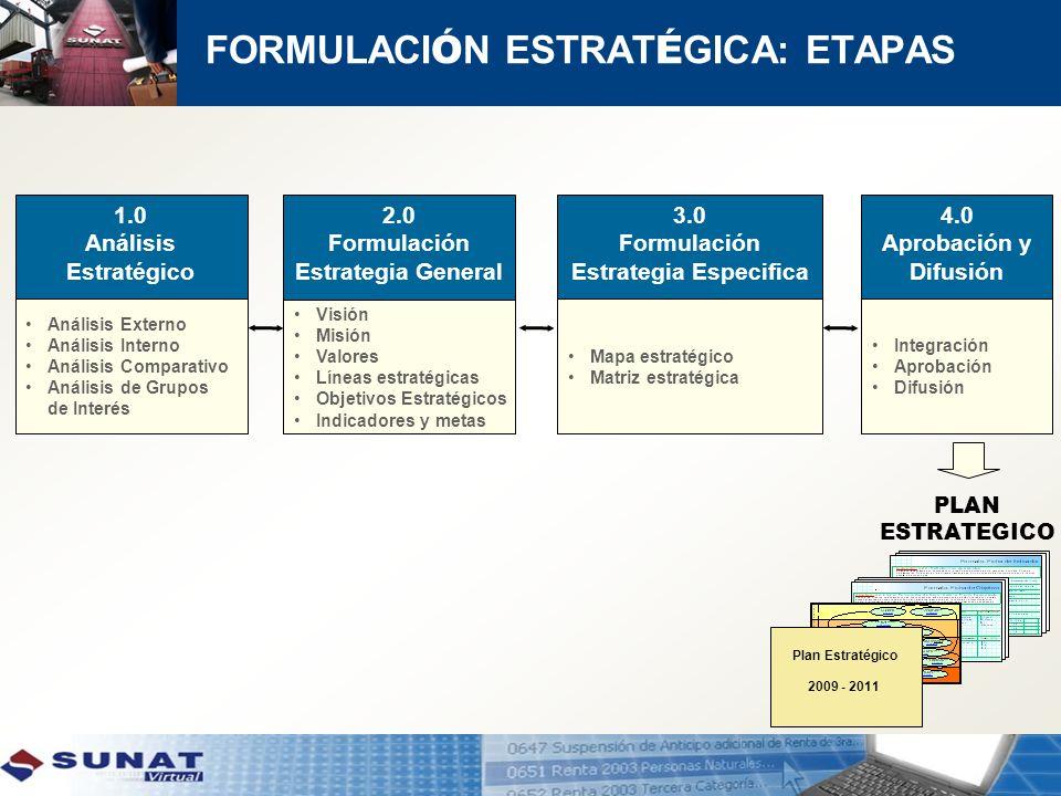 FORMULACI Ó N ESTRAT É GICA: ETAPAS 1.0 Análisis Estratégico Análisis Externo Análisis Interno Análisis Comparativo Análisis de Grupos de Interés 2.0