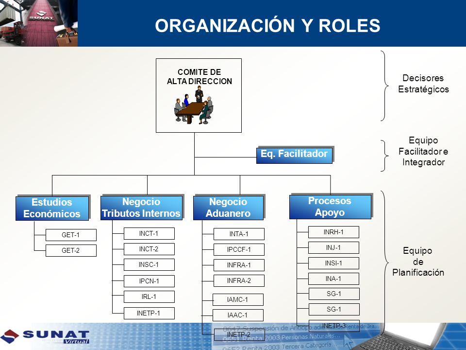 ORGANIZACIÓN Y ROLES COMITE DE ALTA DIRECCION Estudios Económicos Estudios Económicos Negocio Tributos Internos Negocio Tributos Internos Negocio Adua
