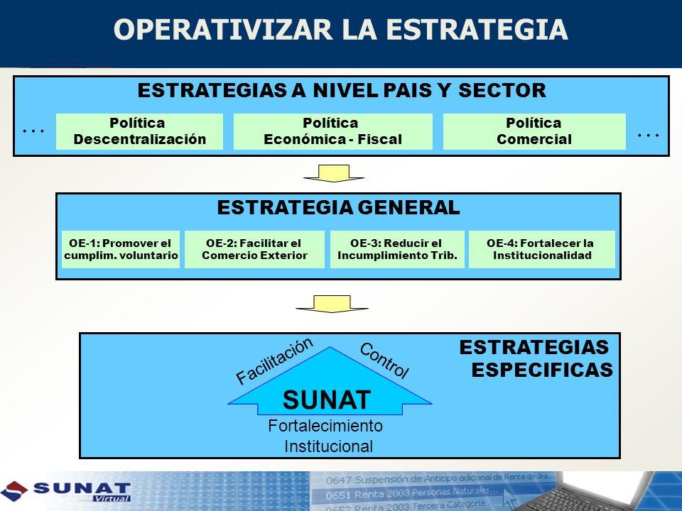 ESTRATEGIAS ESPECIFICAS ESTRATEGIAS A NIVEL PAIS Y SECTOR ESTRATEGIA GENERAL OE-1: Promover el cumplim. voluntario OE-2: Facilitar el Comercio Exterio