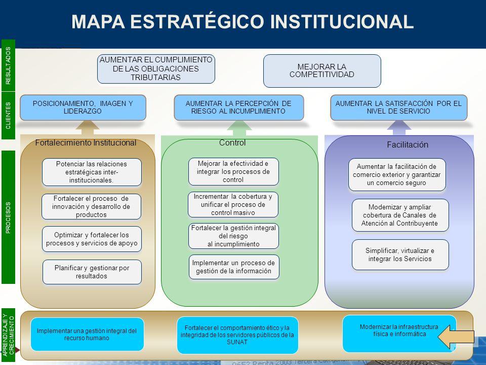 MAPA ESTRATÉGICO INSTITUCIONAL POSICIONAMIENTO, IMAGEN Y LIDERAZGO AUMENTAR LA PERCEPCIÓN DE RIESGO AL INCUMPLIMIENTO Facilitación ControlFortalecimie