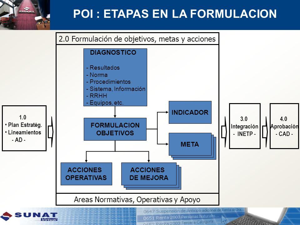 PROYECTOS DIAGNOSTICO - Resultados - Norma - Procedimientos - Sistema, Información - RRHH - Equipos, etc. FORMULACION OBJETIVOS INDICADOR META ACCIONE