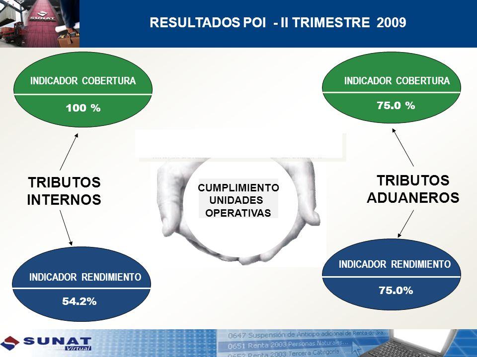 INDICADOR RENDIMIENTO 54.2% TRIBUTOS INTERNOS TRIBUTOS ADUANEROS CUMPLIMIENTO UNIDADES OPERATIVAS INDICADOR RENDIMIENTO 75.0% INDICADOR COBERTURA 100