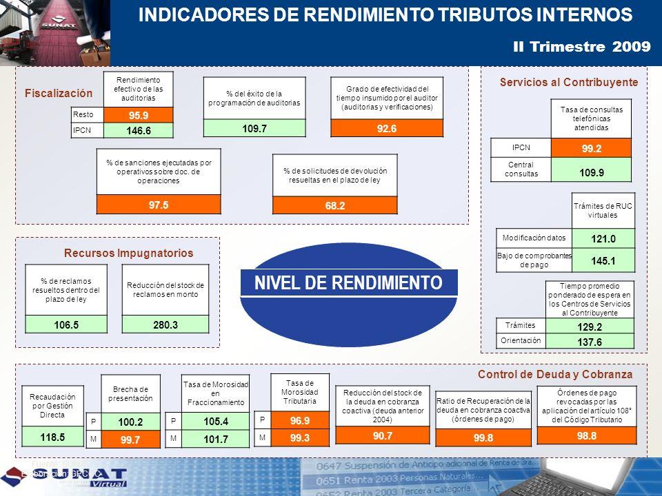 INDICADORES DE RENDIMIENTO TRIBUTOS INTERNOS Trámites de RUC virtuales Modificación datos 121.0 Bajo de comprobantes de pago 145.1 Tiempo promedio pon